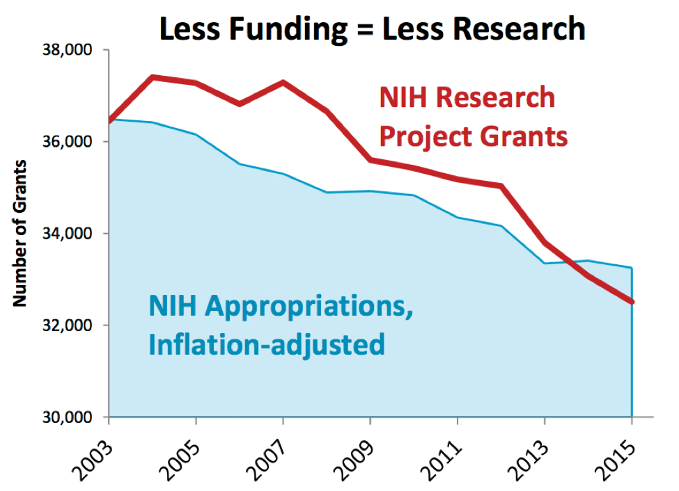 BU Grad Union - STEM Funding Chart